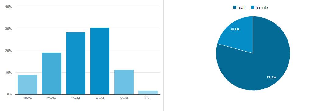 statistiky pěstujeme online